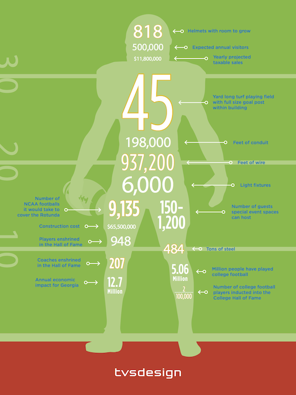 INFOGRAPHIC - CFHoF By the Numbers SMALL