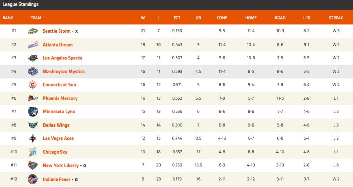 2018 WNBA Standings