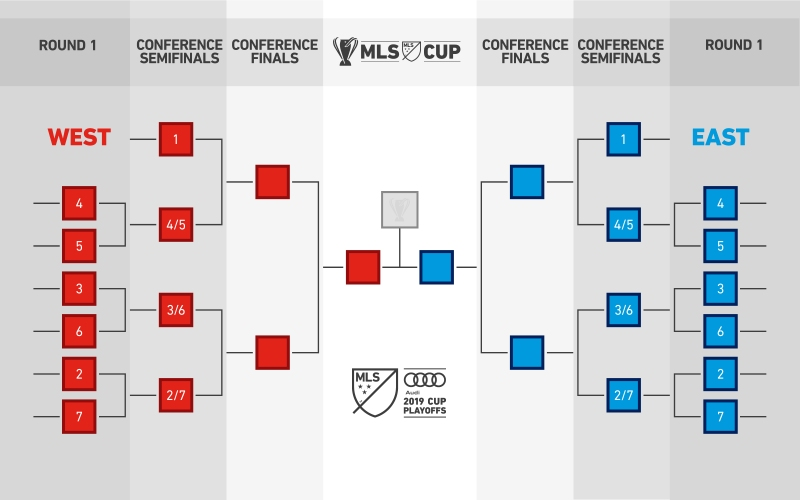2019 Playoff Format Bracket