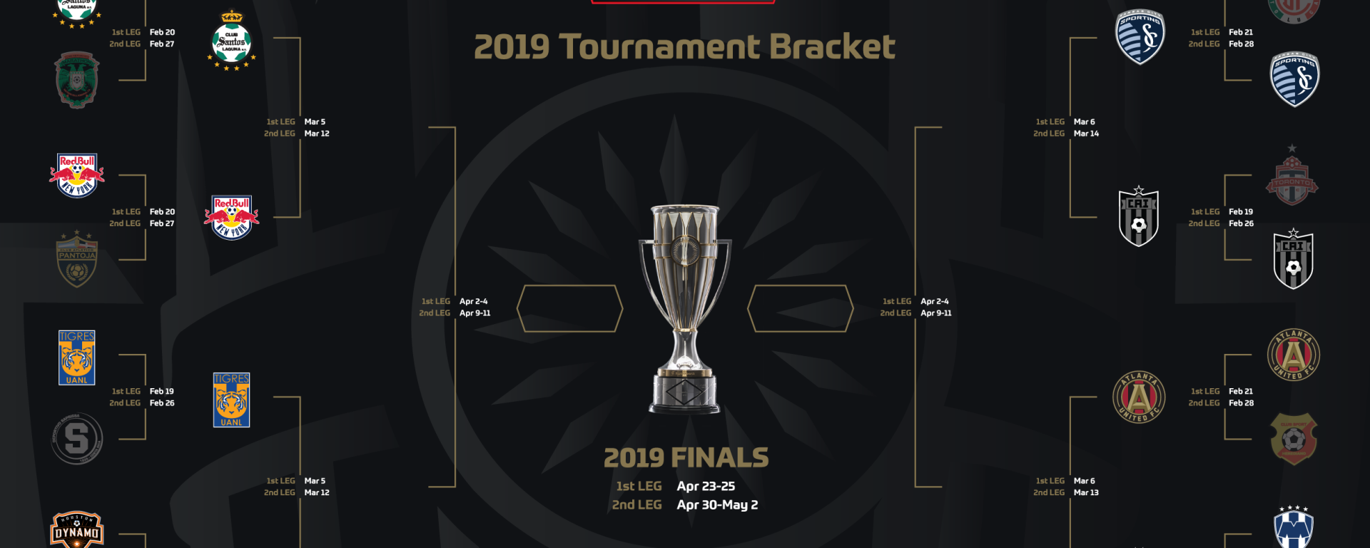 2019 Scotiabank CONCACAF Champions League Quarterfinal