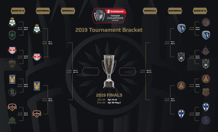SCCL Round of 16 bracket