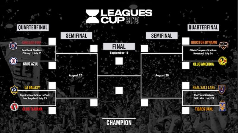 Leagues Cup Bracket